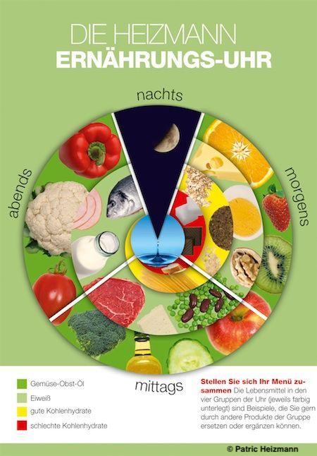 Voedingsklok van Patric Heizmann (Ernährungsuhr) ~ minder koolhydraten, maximale smaak ~ www.con-serveert.nl